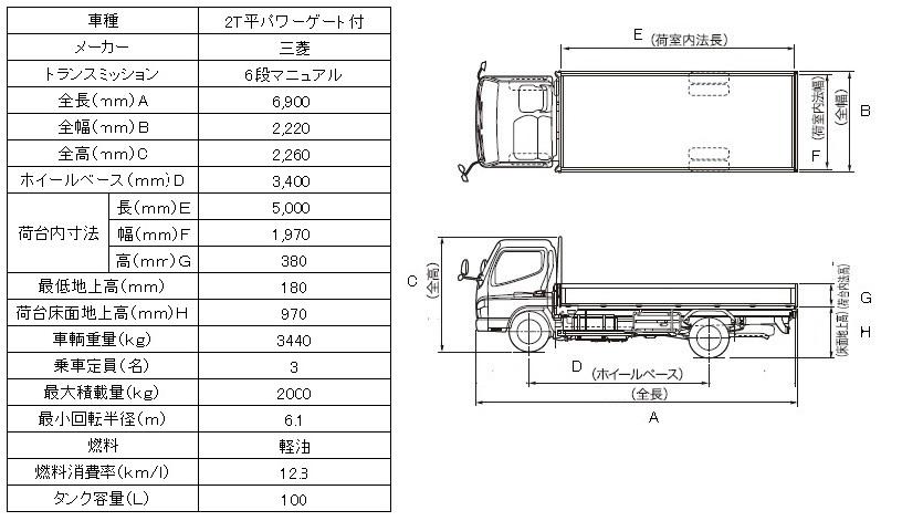 三菱2Tトラックパワーゲート