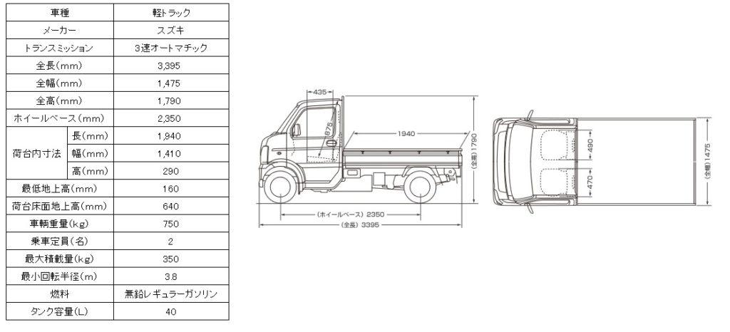 スズキ軽トラック図面