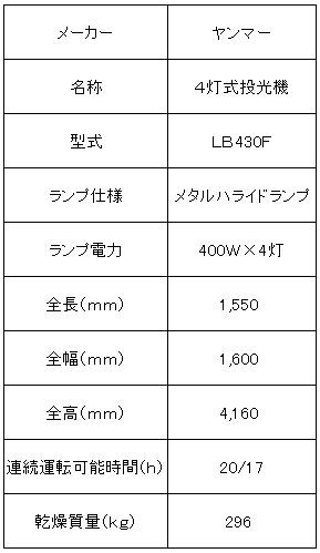 ヤンマー4灯式メタルライト