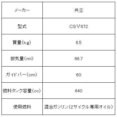 共立E式チェンソー(バー60cm)