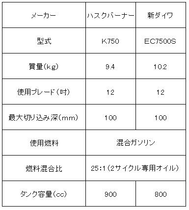 新ダイワE式ハンドカッター(集塵機付)
